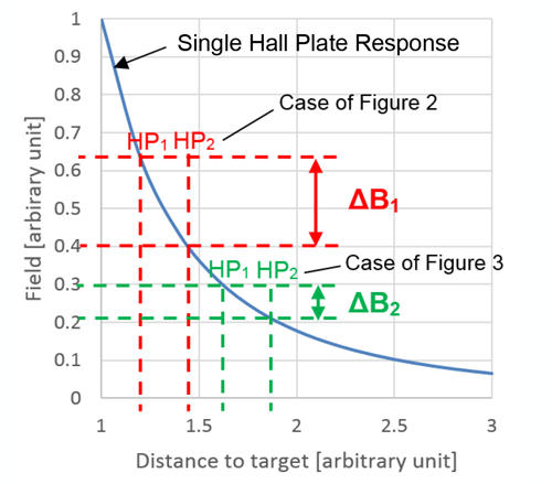 Figure 4: Typical Magnetic Field Behavior Versus Distance to Target