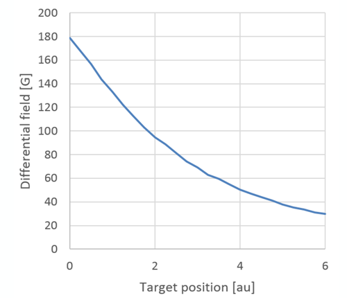 Figure 5: Typical Differential Field versus Target Position – Based on Figure 2 System
