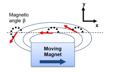 Figure 7: Magnetic Angle Measurement