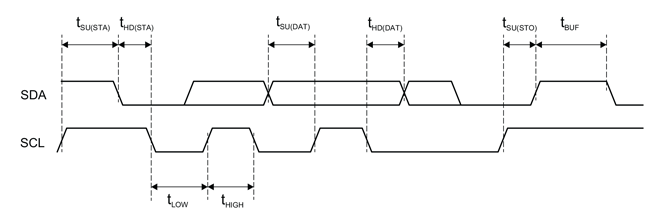 Figure 2: I2C Input and Output Timing Diagram