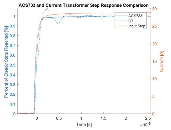 Figure 3: CT and ACS733 Step Response Comparison