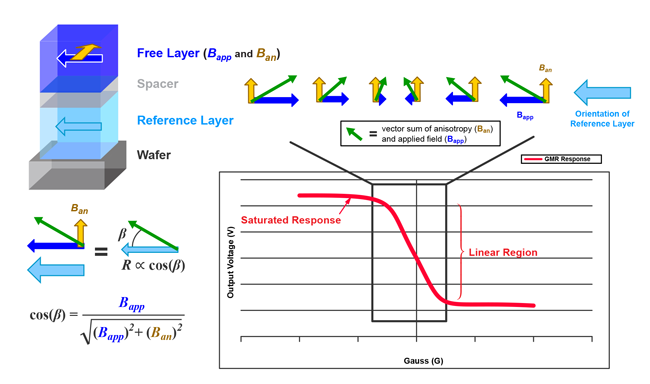 Figure 2: Linearization of response with introduction of anisotropy