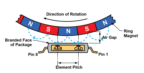 Figure 5: GMR and ring magnet applications