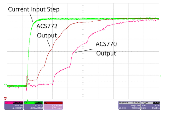Figure 2: Step Response for ACS770 and ACS772 Table 3: Response Time Comparison
