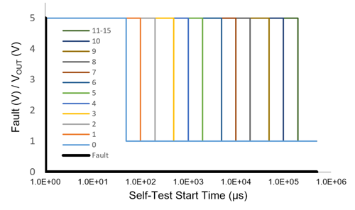 Figure 5: Self-Test Start Time for all Codes