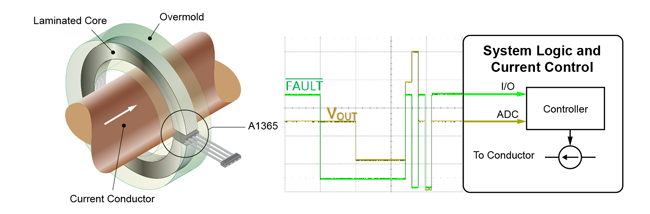 Figure 8: Application Schematic with A1365, ADC, and Overcurrent Fault Control