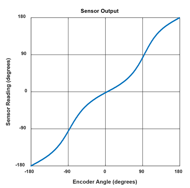 Figure 2: Simulated sensor reading vs. encoder angle in a side-shaft setup