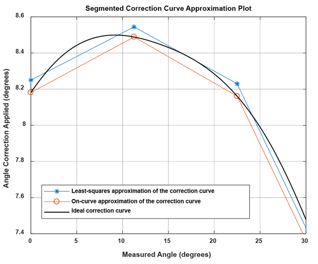 Figure 20: Comparison of ideal correction curve to linear interpolation with parameters determined by on-curve and least-squares method