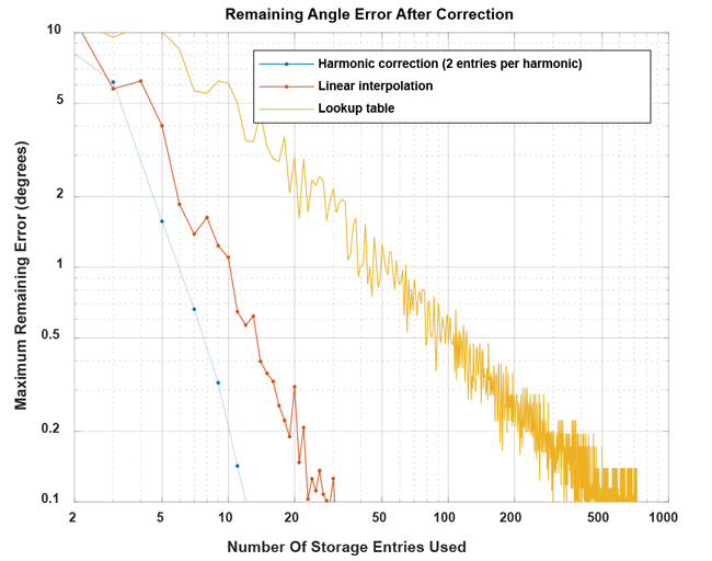 Figure 25: Remaining maximum values of correction inaccuracy for harmonic, linear, and lookup table correction for the example from this document