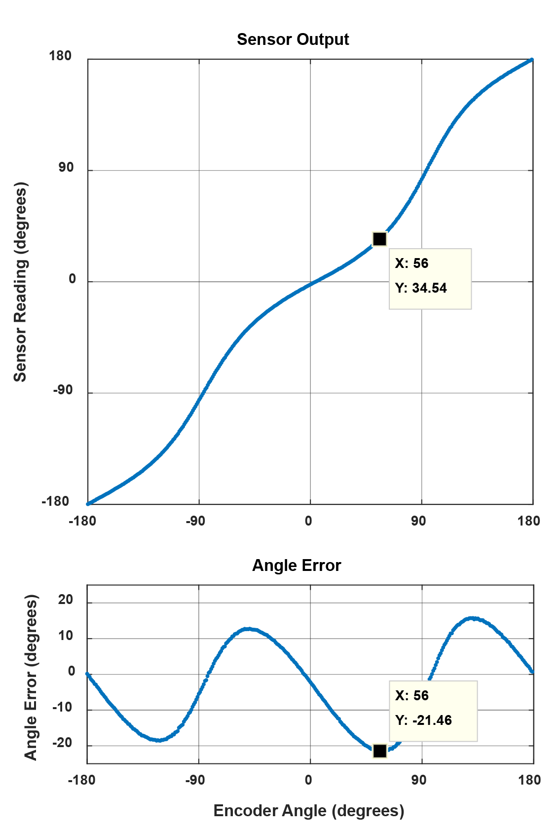 Figure 3: Angle error compared to sensor output plot