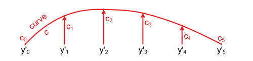 Figure 8: Correction curve