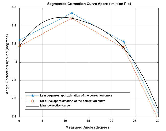 Figure 15: Comparison of ideal correction curve to linear interpolation with parameters determined by on-curve and least-squares method