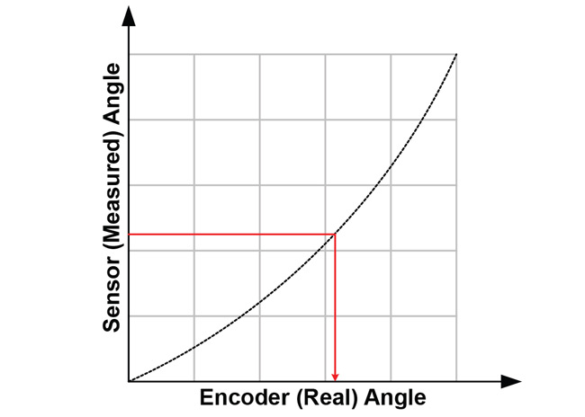 Figure 4: The goal of linearization: getting from sensor angle to encoder angle