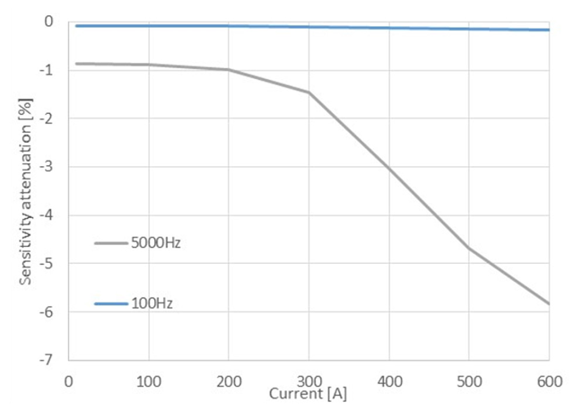 Figure 10: Core sensitivity attenuation vs. current, laminated core with 0.375 mm thick sheet