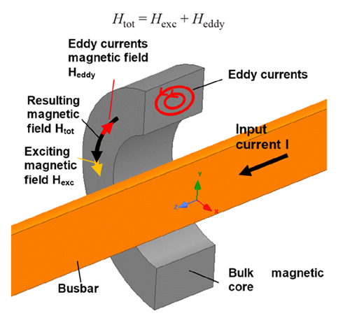 Figure 2: Schematic view of eddy currents in a bulk magnetic core
