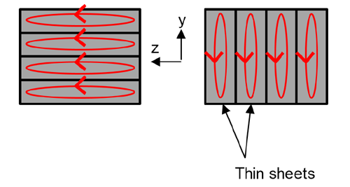 Figure 3: Laminated core and corresponding eddy currents: rolled (left) and stacked (right)