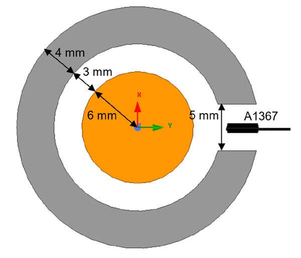 Figure 4: Core design