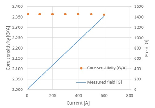Figure 6: DC core magnetic performance