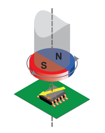 Figure 1: Orientation of the Magnet to the Sensor IC