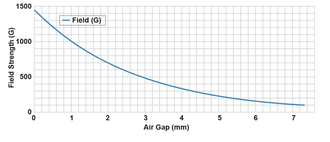 Figure 13: Measured Field Strength over Air Gap with an 8 mm Disc Magnet
