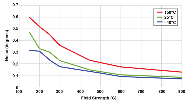 Figure 15: Noise (1 σ) vs. Field Strengthover Temperatures (ANG_AVG = 0)