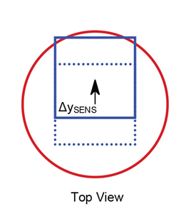 Figure 10: Sensor Displaced with respect to the Stick Axis