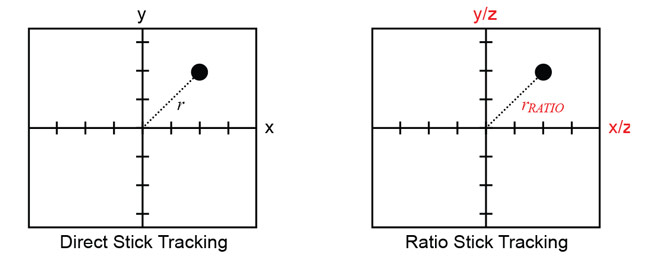 Figure 5: Position Plots for Direct and Ratio Stick Tracking