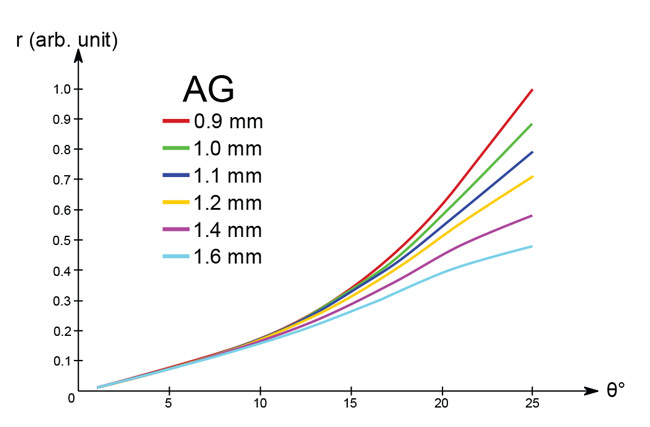 Figure 6: Response of Direct Stick Tracking versus Air Gap
