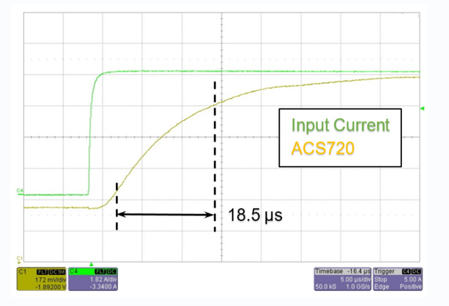 Figure 9: ACS720 Impulse Response with 4.7 nF Filter Capacitor