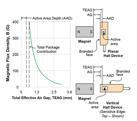 Definition of total effective air gap, active area depth, and demonstration of the effects of the package itself on magnetic signal strength