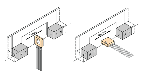 Example of a push-push head-on compound magnet configuration (either the Hall device or the magnet assembly can be stationary), with south poles toward both the branded face and the back side