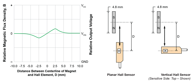 Board Mount Hall Effect Magnetic Sensors Bipolar Hall Switch 1 piece Very High Sensitivity