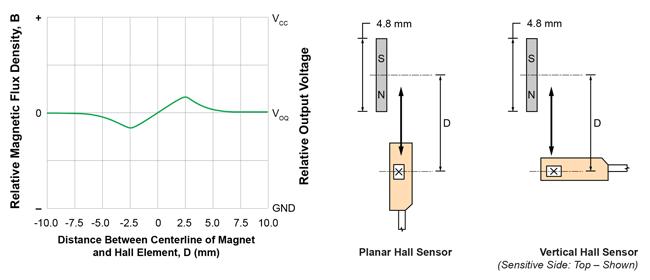 Board Mount Hall Effect 100 pieces Magnetic Sensors Auto Digital-Latch Hall Effect Sensor