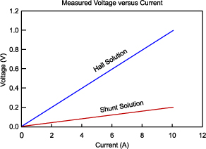 Figure 10, shunt resistor, hall effect measurement