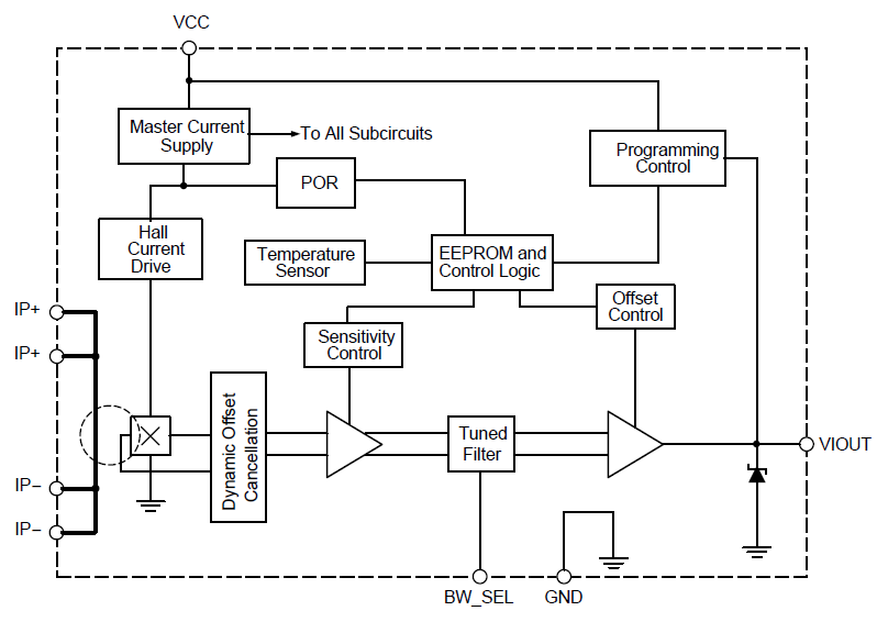 ACS722 Functional Block Diagram