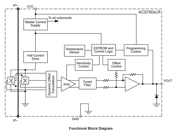 ACS780 Block Diagram