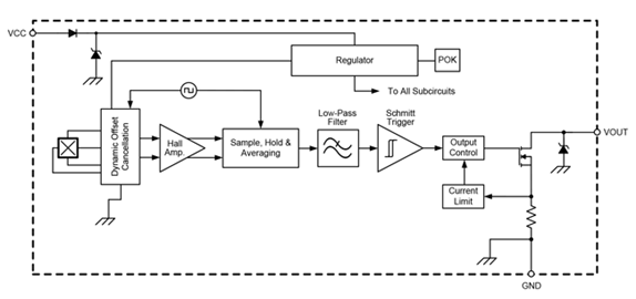 APS11060 Block Diagram