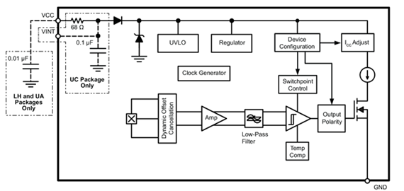 APS12400 Block Diagram