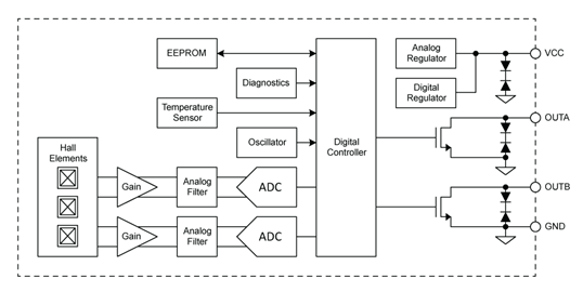 ATS17501 Functional Block Diagram