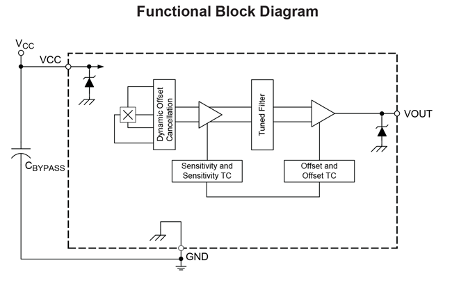 ALS31000 Block Diagram