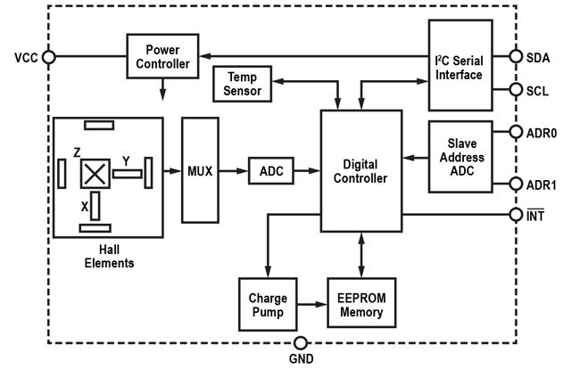 ALS31313: Automotive Grade, 3-D Linear Hall-Effect Sensor