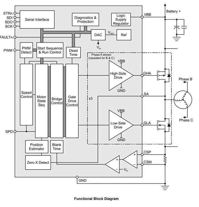 A4962 Functional Block Diagram