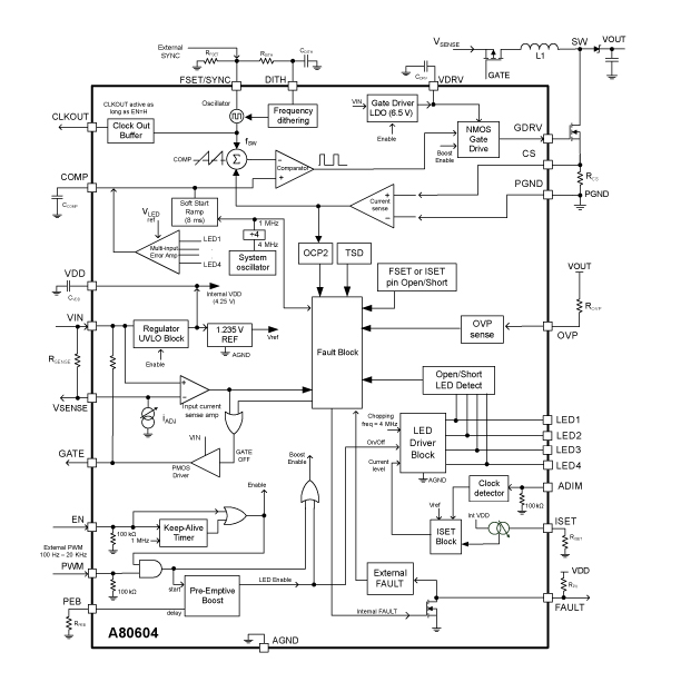A80604 Functional Block Diagram
