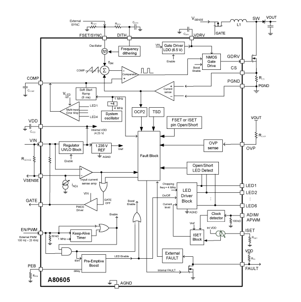 A80605 Functional Block Diagram