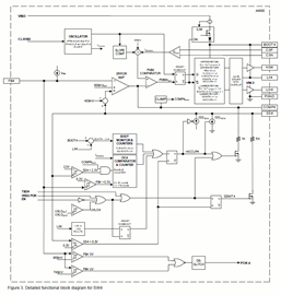 Functional Block Diagram for SW4