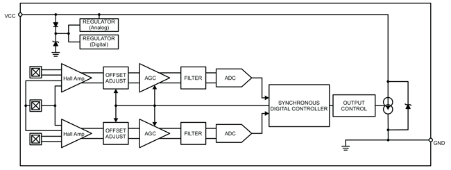 ARS19510 Block Diagram