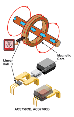 Figure 1: Sensing Current Using a Hall Sensor IC and Magnetic Core