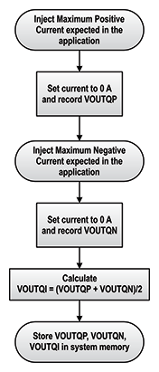 Figure 7: How to Measure VOUTQP, VOUTQN, and VOUTQI