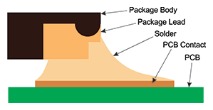 Figure 6: Illustrated Cross Section Showing a Solid Solder Fillet, that is Optically Inspectable, has Formed with the PCB Board
