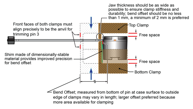 Figure 12. The bend offset can be set at any distance from the device body, because the clamps isolate the leadform operation forces from the case; as a good practice, ample free space should be left above and below the device body, to avoid incidental pressure that could disturb the internal wiring connections